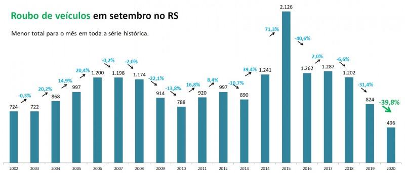 Gráfico de barras com números de Roubos de veículos em setembro no RS entre 2002 e 2020. Mostra queda de 824 em 2019 para 496 em 2020 (-39,8%), o menor total para o mês em toda a série histórica.