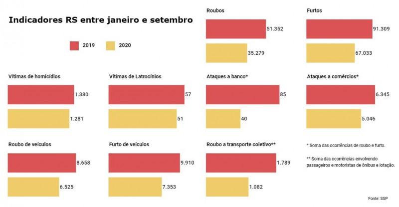 Gráficos de barras com números de vários Indicadores criminais no RS entre janeiro e setembro em 2019 e 2020.