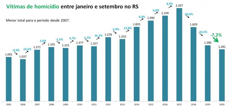 Gráfico de barras com números de Vítimas de homicídio no RS entre janeiro e setembro entre 2005 e 2020. Mostra queda de 1.380 em 2019 para 1.281 em 2020 (-7,2%), o menor total para o período desde 2007, que teve 1.271 vítimas.