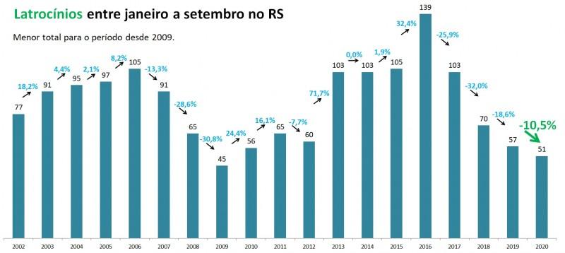 Gráfico de barras com números de latrocínios no RS entre janeiro e setembro, entre 2002 e 2020. Mostra queda de 57 casos em 2019 para 51 em 2020 (-10,5), o menor total para o período desde 2009, que teve 45 casos.