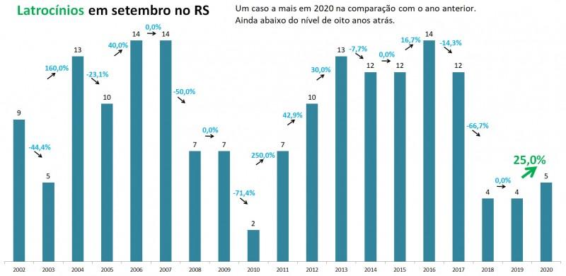 Gráfico de barras com números de Latrocínios em setembro no RS entre 2002 e 2020. Mostra que 2020 teve um caso a mais do que 2019, passando de 4 para 5. Total ainda segue abaixo dos níveis de oito anos atrás.