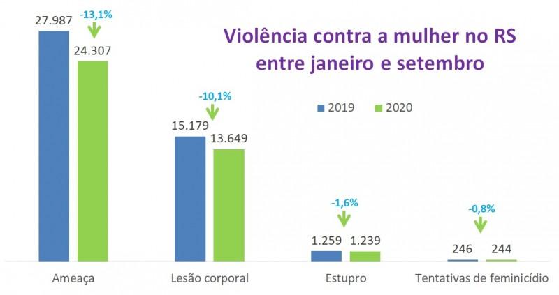 Gráficos de barras com números de indicadores de Violência contra a mulher no RS entre janeiro e setembro em 2019 e 2020. Ameaça caiu de 27.987 para 24.307, lesões de 15.179 para 13.649, estupros de 1.259 para 1.239 e tentativas de feminicídio de 246 a 24