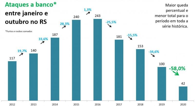 Gráfico de barras com números de Ataques a banco entre janeiro e outubro no RS. Mostra queda de 100 em 2019 para 42 em 2020, -58%. Maior queda percentual e menor total para o período em toda a série histórica.