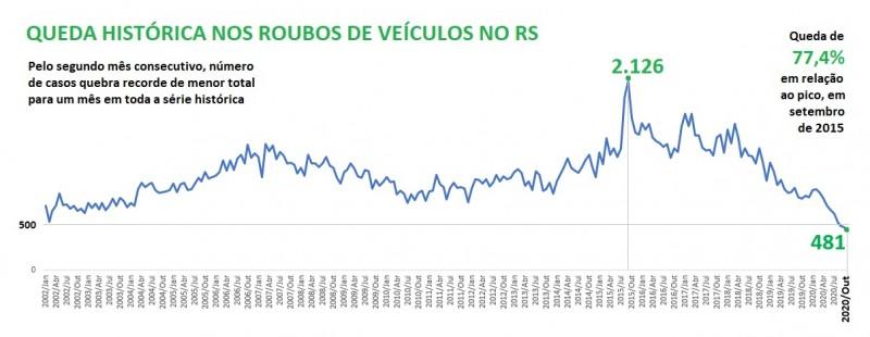 Gráfico de linha mostra que o número de roubos de veículos em outubro, 481, é o menor para um mês em toda a série histórica de contagem, iniciada em 2002. Na comparação com o pico de 2.126 casos em setembro de 2015, a queda é de 77,4%.