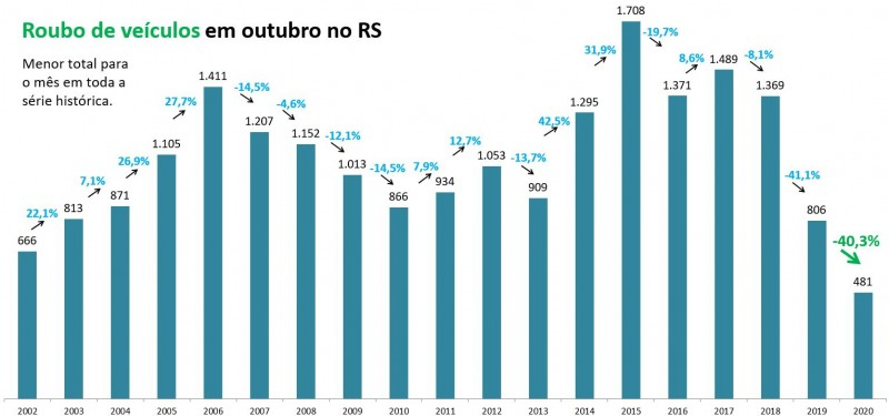 Gráfico de barras com números de Roubos de veículos em outubro no RS. Mostra queda de 806 em 2019 para 481 em 2020, -40,3%. Menor total para o mês em toda a série histórica.
