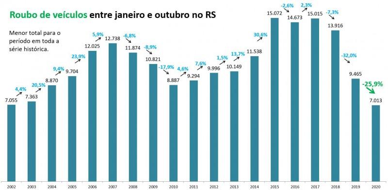 Gráfico de barras com números de Roubos de veículos entre janeiro e outubro no RS. Mostra queda de 9.465 em 2019 para 7.013 em 2020. Menor total para o período em toda a série histórica.