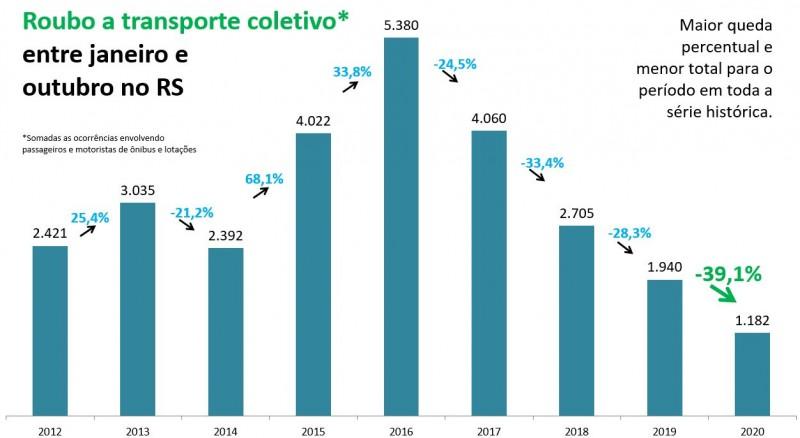 Gráfico de barras com números de Roubos a transporte coletivo entre janeiro e outubro no RS. Mostra queda de 1.940 em 2019 para 1.182 em 2020, -39,1%. Maior queda percentual e menor total para o período em toda a série histórica.