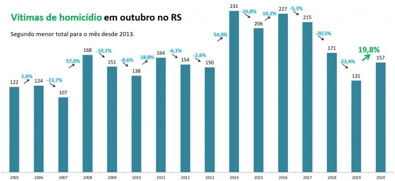 Gráfico de barras com números de Homicídios em outubro no RS. Mostra alta de 131 em 2019 para 157 em 2020. Segundo menor total para o mês desde 2013, que teve 150 casos.
