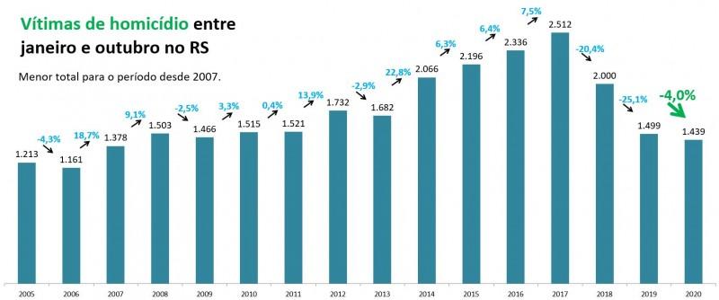 Gráfico de barras com números de Homicídios entre janeiro e outubro no RS. Mostra queda de 1.499 para 1.439, -4%. Menor total para o período desde 2007, que teve 1.378 vítimas.