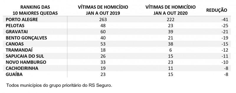 Tabela com Ranking das 10 maiores quedas de homicídios entre janeiro e outubro no RS. Porto Alegre lidera com 41 vítimas a menos na comparação de 2019 para 2020.
