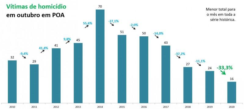 Gráfico de barras com números de homicídios em outubro em Porto Alegre. Mostra queda de 24 em 2019 para 16 em 2020, -33,3%. Menor total para o mês em toda a série histórica.