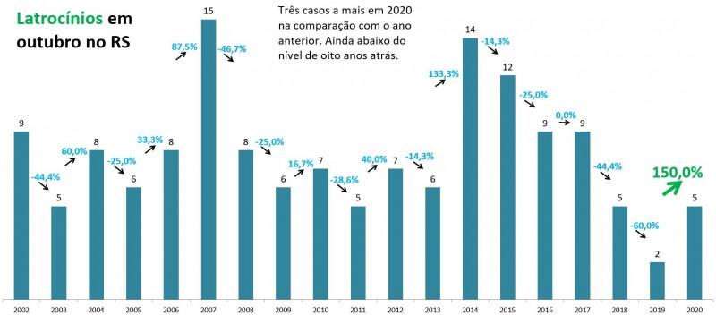 Gráfico de barras com números de Latrocínios em outubro no RS. Mostra alta de 2 em 2019 para 5 em 2020, 150%. São três casos a mais, mas ainda abaixo do nível de oito anos atrás. Em 2013, foram 6 casos. Em 2014, chegou ao pico de 14 casos.