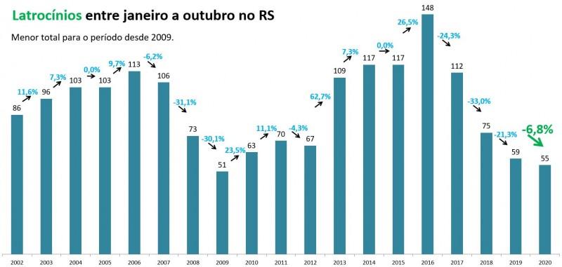 Gráfico de barras com números de Latrocínios entre janeiro e outubro no RS. Mostra queda de 59 em 2019 para 55 em 2020. Menor total para o período desde 2009, que teve 51 casos.