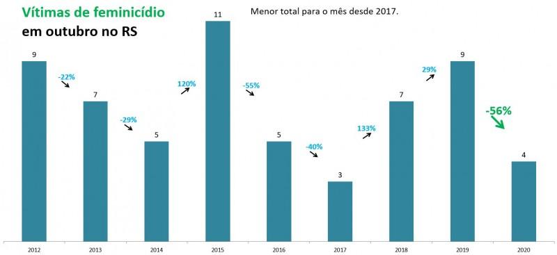 Gráfico de barras com números de Feminicídios em outubro no RS. Mostra queda de 9 em 2019 para 4 quatro em 2020, -56%. Menor total para o mês desde 2017, que teve três casos.