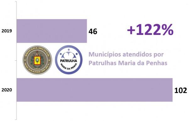 Gráfico de barras mostra que Patrulhas Maria da Penha ampliaram em 122% o número municípios atendidos, de 46 em 2019 para 102 em 2020.