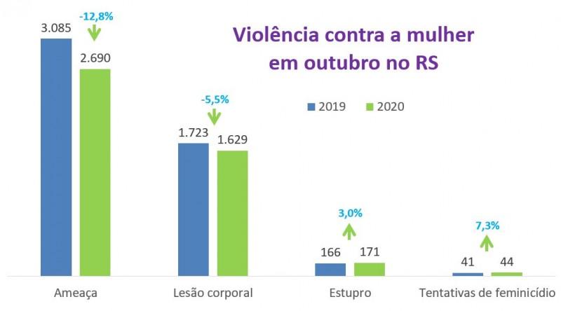 Gráfico de barras com dados de violência contra a mulher em outubro. Queda de 12,8% nas ameaças (3.085 para 2.690), de 5,5% na lesão corporal (1.723 para 1.629) e alta de 3% nos estupros (166 para 171) e de 7,3% nas tentativas de feminicídio (41 para 44).