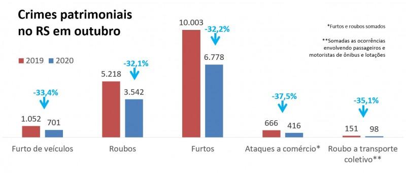 Gráfico de barras com números de outubro no RS. Queda de 33,4% no furto de veículo (1.052 a 701), de 32,1% nos roubos (5.218 a 3.542), de 32,2% nos furtos (10.003 a 6.778), de 37,5% nos ataques a comércio (666 a416), de 35,1% no roubo a ônibus (151 a 98).