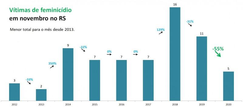 Gráfico de barras com números de Feminicídios em novembro no RS, entre 2012 e 2020. Mostra queda de 11 casos em 2019 para cinco em 2020, queda de 55%.