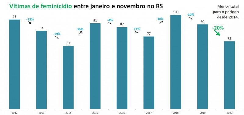 Gráfico de barras com número de Feminicídios entre janeiro e novembro no RS. Mostra queda de 90 casos em 2019 para 72 em 2020, redução de 20%.