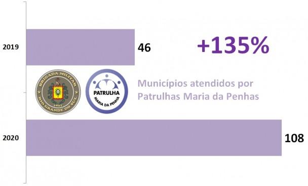 Gráfico de barras mostra Ampliação das Patrulhas Maria da Penha, de 46 municípios em 2019 para 108 em 2020, alta de 135%.