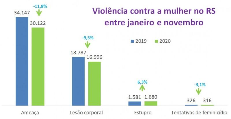 Gráfico de barras com dados de violência contra mulher entre jan e nov no RS de 2019 e 2020. Mostra queda de 34.147 para 30.122 na ameaça, de 18.787 para 16.996 na lesão corporal, de 326 para 316 nos feminicídios tentados e alta de 1.581 a 1.680 em estupr