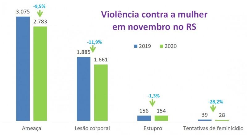 Gráfico de barras com dados de Violência contra mulher em novembro no RS em 2019 e 2020. Queda de 3.075 para 2.783 na ameaça, de 1.885 para 1.661 na lesão corporal, de 156 para 154 no estupro e de 39 para 28 nos feminicídios tentados.