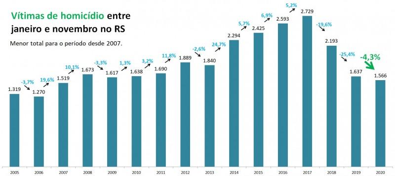 Gráfico de barras com dados de Homicídios entre janeiro e novembro no RS entre 2005 e 2020. Mostra queda de 1.637 em 2019 para 1.566 para 2020, redução de 4,3%.