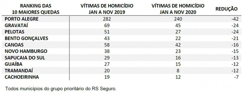 Tabela com Ranking 10 maiores quedas de homicídios no RS entre janeiro e novembro. Porto Alegre lidera, com 42 mortes a menos na comparação de 2019 e 2020.