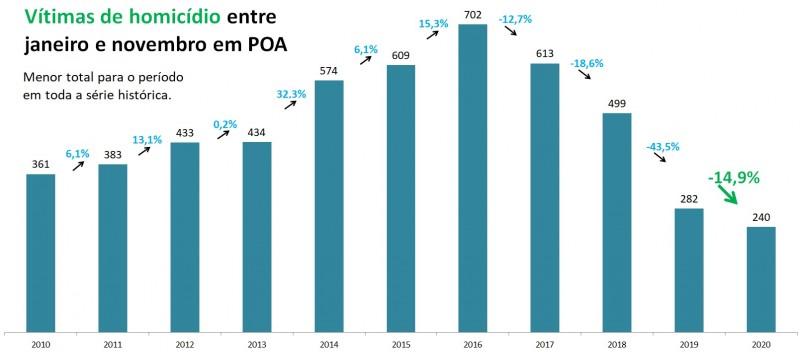 Gráfico de barras com dados de Homicídios entre janeiro e novembro em Porto Alegre entre 2010 e 2020. Mostra queda de 282 em 2019 para 240 em 2020, redução de 14,9%.
