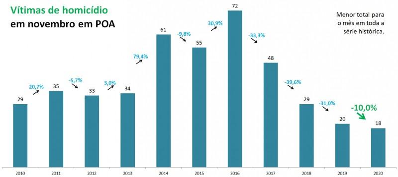 Gráfico de barras com dados de Homicídios em novembro em Porto Alegre entre 2010 e 2020. Mostra queda de 20 em 2019 para 18 em 2020, redução de 10%.