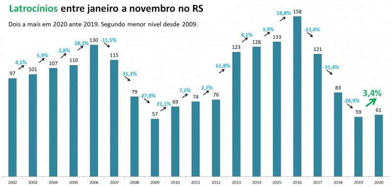 Gráfico de barras com dados de Latrocínios entre janeiro e novembro no RS entre 2002 e 2020. Mostra alta de 59 em 2019 para 61 em 2020, alta de 3,4%.
