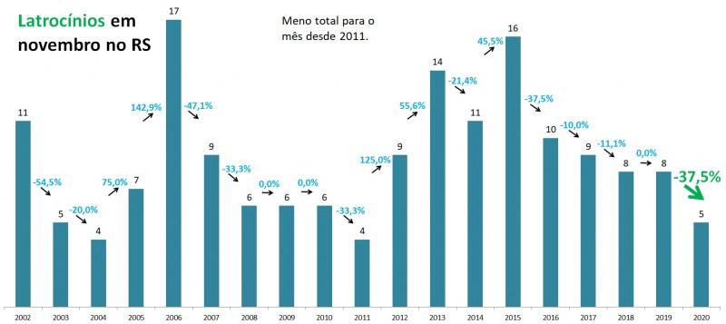 Gráfico de barras com dados de Latrocínios em novembro no RS entre 2002 e 2020. Mostra queda de 8 em 2019 para 5 em 2020, redução de 37,5%.