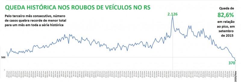 Gráfico de linha mostra Série histórica de roubos de veículos de 2002 e 2020 no RS. Marca o pico, em setembro de 2015, com 2.126 casos, e o ponto mais baixo, em novembro de 2020, com 370 casos. Entre um ponto e outro, queda de 82,6%.