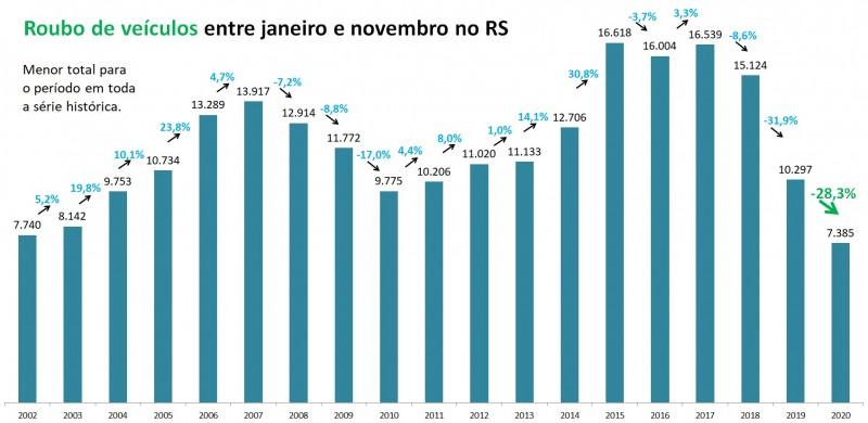 Gráfico de barras com dados de Roubo de veículos entre janeiro e novembro no RS entre 2002 e 2020. Mostra queda de 10.297 em 2019 para 7.385 em 2020, redução de 28,3%.