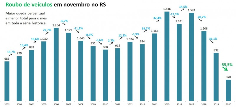Gráfico de barras com dados de Roubo de veículos em novembro no RS entre 2002 e 2020. Mostra queda de 832 em 2019 para 370 em 2020, redução de 55,5%.