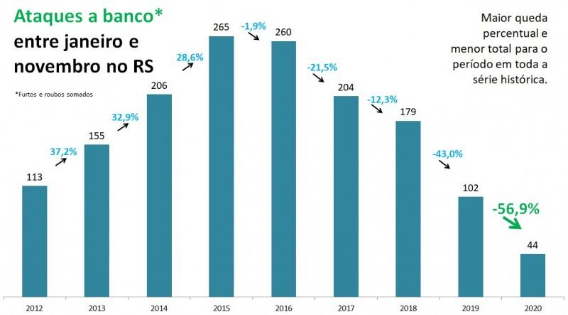 Gráfico de barras com dados de Ataques a banco entre janeiro e novembro no RS entre 2012 e 2020. Mostra queda de 102 em 2019 para 44 em 2020, redução de 56,9%.