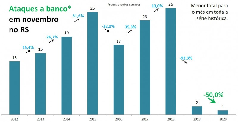 Gráfico de barras com dados de Ataque a banco em novembro no RS entre 2012 e 2020. Mostra queda de 2 em 2019 para 1 em 2020, redução de 50%.