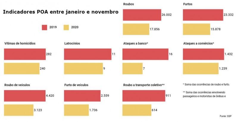 Gráficos de barras vermelhas para 2019 e amarelas para 2020, com dados de vários Indicadores criminais em Porto Alegre entre janeiro e novembro.