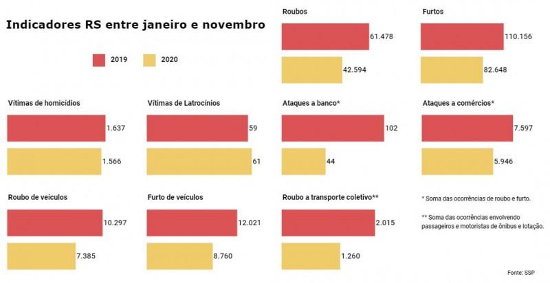 Gráficos de barras vermelhas para 2019 e amarelas para 2020, com dados de vários Indicadores criminais no RS entre janeiro e novembro.