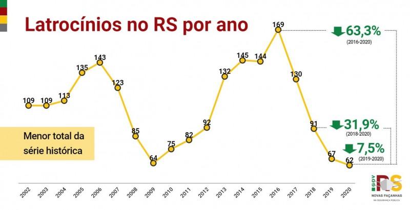 Gráfico de linha com números de latrocínios no RS no ano entre 2002 e 2020. Em 2020, houve 62, 7,5% menos que os 67 de 2019.