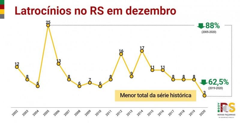 Gráfico de linhas com números de Latrocínios no RS em dezembro entre 2002 e 2020. Em 2020, foram 3, 62,5% menos que os 8 de 2019.