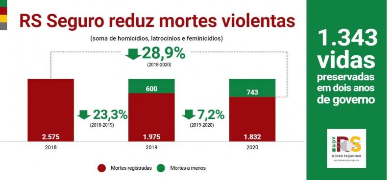 Gráfico de barras mostra que o RS Seguro reduziu as mortes violentas no Estado. Considerando homicídios, latrocínios e feminicídios, nos últimos dois anos deixaram de ocorrer 1.343 mortes.