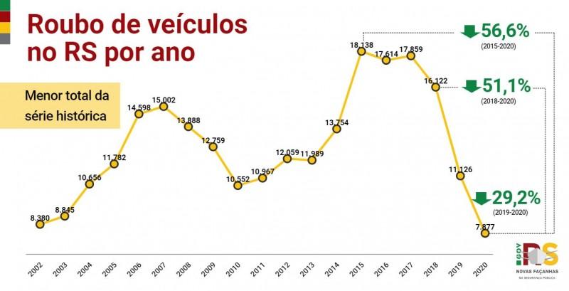 Gráfico de linhas com números de Roubo de veículos no RS entre 2002 e 2020. Em 2020, foram 7.877, 29,2% menos que os 11.126 de 2019.