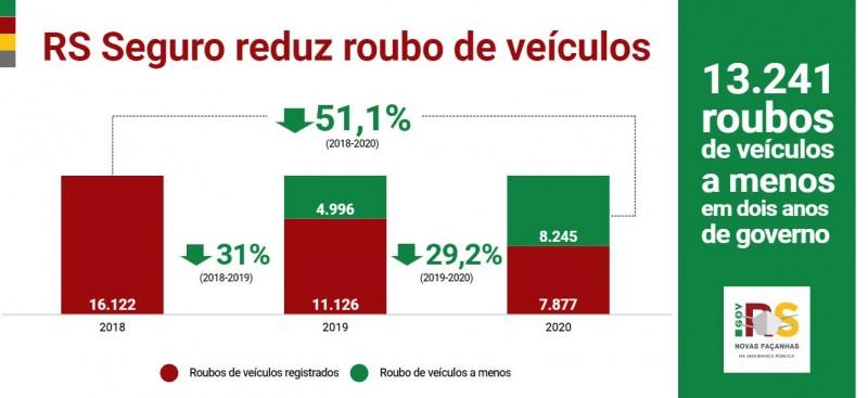 Gráfico de barras mostra que o RS Seguro reduziu o roubo de veículos no Estado. Nos últimos dois anos, deixaram de ocorrer 13,2 mil roubos de veículos em relação ao patamar de 2018.
