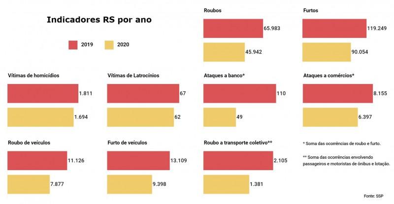 Imagem com vários gráficos de barras comparando Indicadores criminais no RS entre 2019 e 2020.