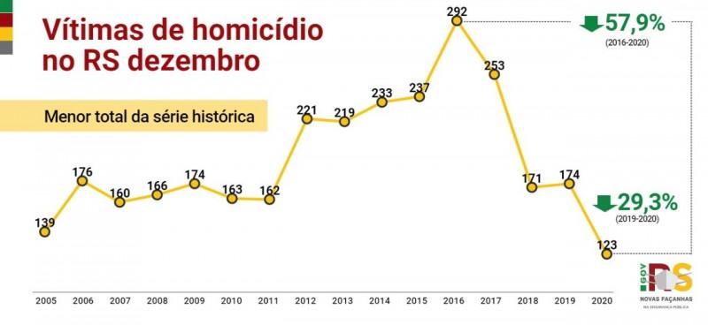 um gráfico sobre as vítimas de homicídio no RS no mês de dezembro de 2020 em comparação com anos anteriores