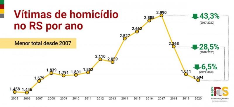 gráfico que mostra a quantidade de vítimas de homicídios no Estado, no ano de 2020
