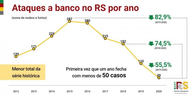 gráfico aponta a ampla redução nos ataques a banco