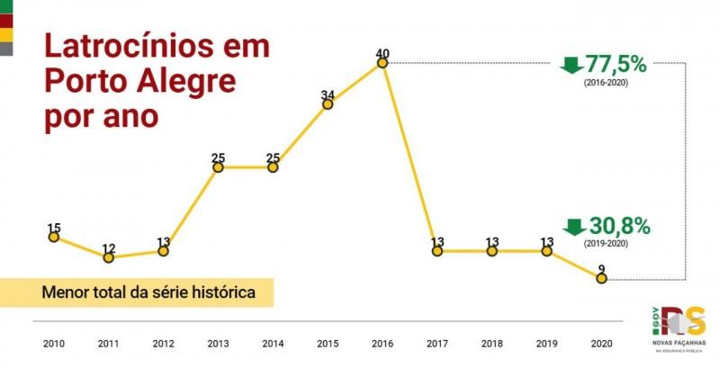 gráfico apresenta quantitativo de roubo seguido de morte em Porto Alegre no ano de 2020 em comparação com anos anteriores