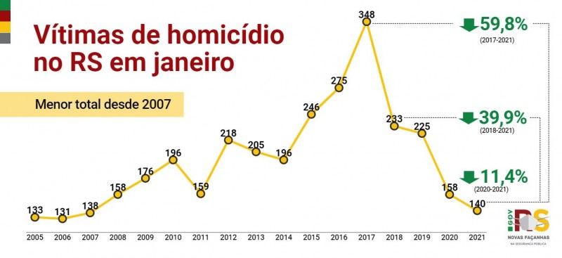 Gráfico de linha com números de vítimas de Homicídios no RS em janeiro entre 2005 e 2021. Queda de 158 em 2020 para 140 em 2021, redução de 11,4%.
